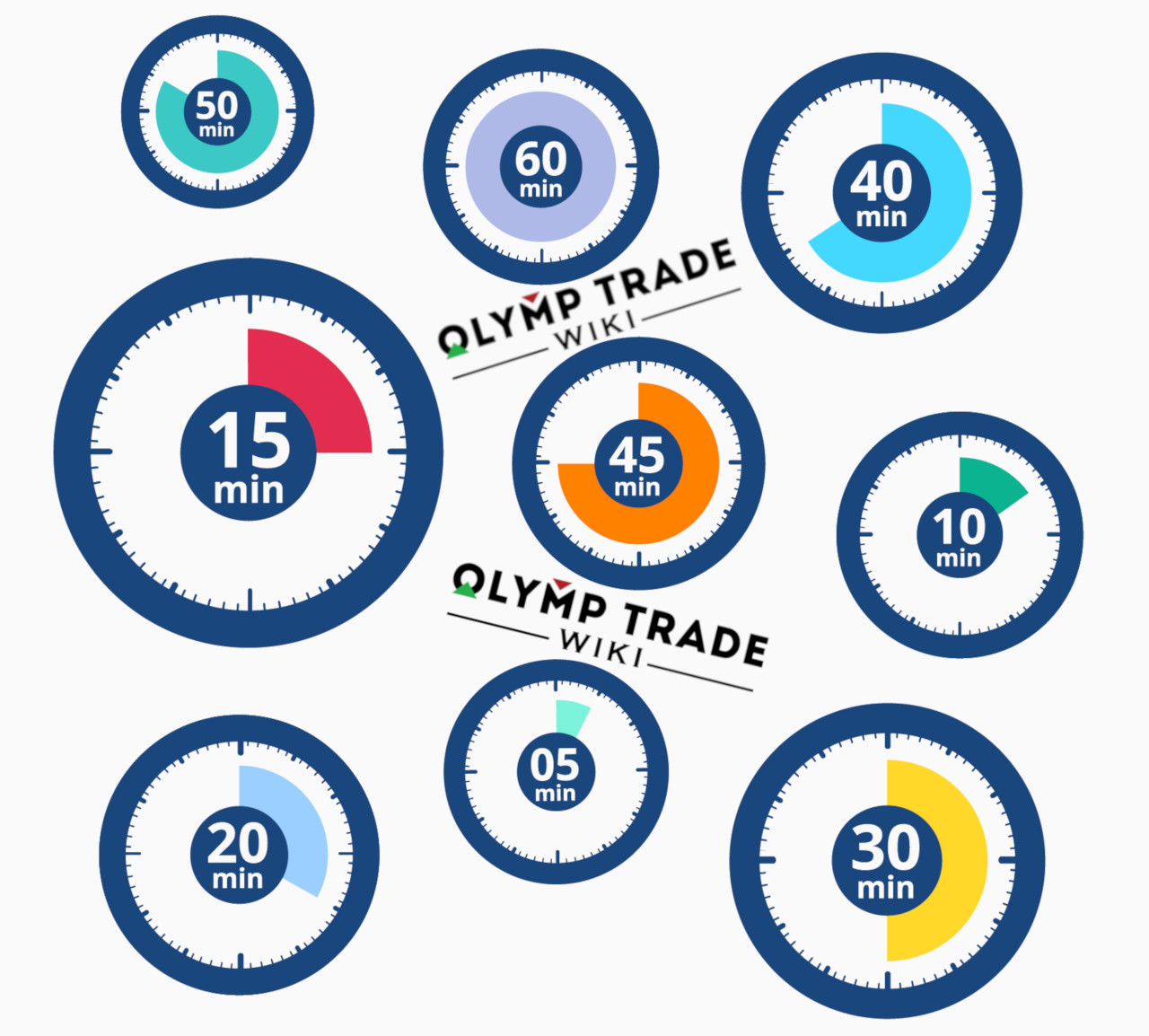 Options Expiration Time at Olymp Trade Explained