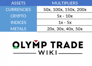 Available multipliers for CFD trading