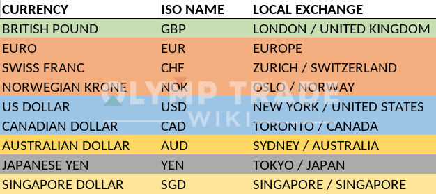 currency activity